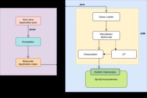 Cykl życia aplikacja Java