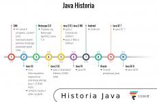 Java historia