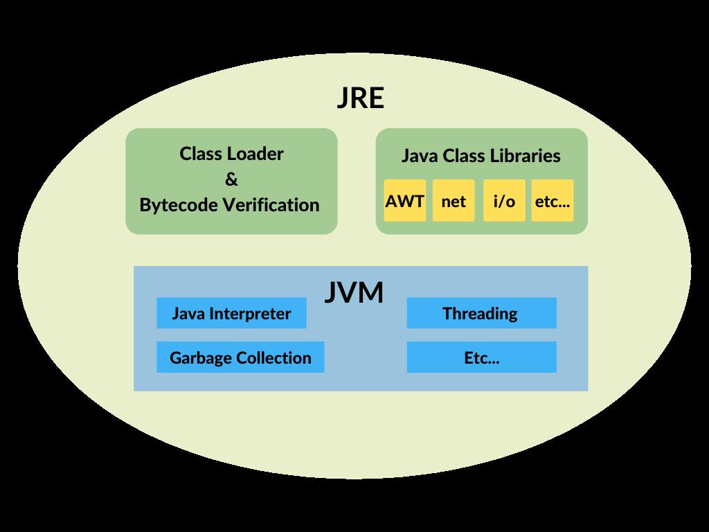 JRE – Java Runtime Environment