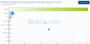 Systemy mobilne Polska